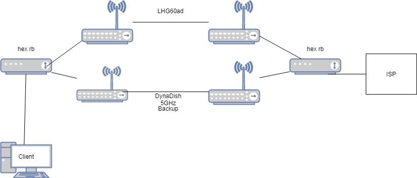 OSPF 60GHz and 5GHz with two hex - MikroTik