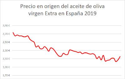 Gráfico de evolución del precio del aceite de oliva virgen extra en origen 2019