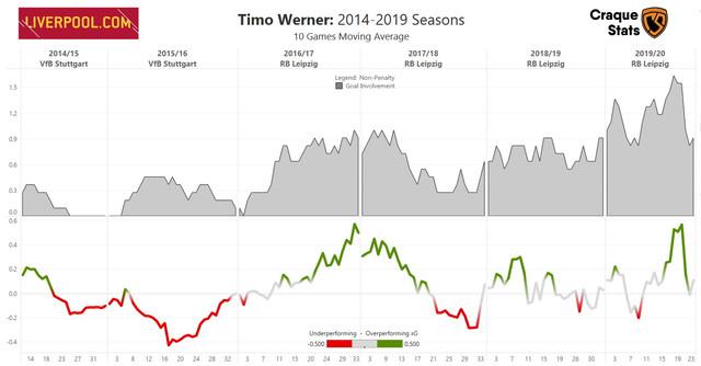 Werner-NP-Goal-Inv-MA-2014-19