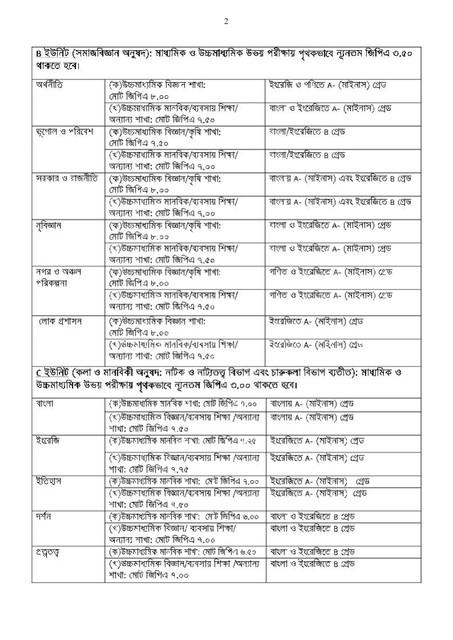 Jahangirnagar University Admission 2020-21