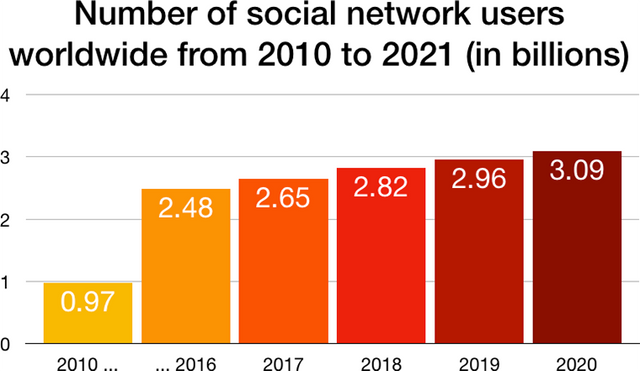 Number of users in social media 2020 Forecast