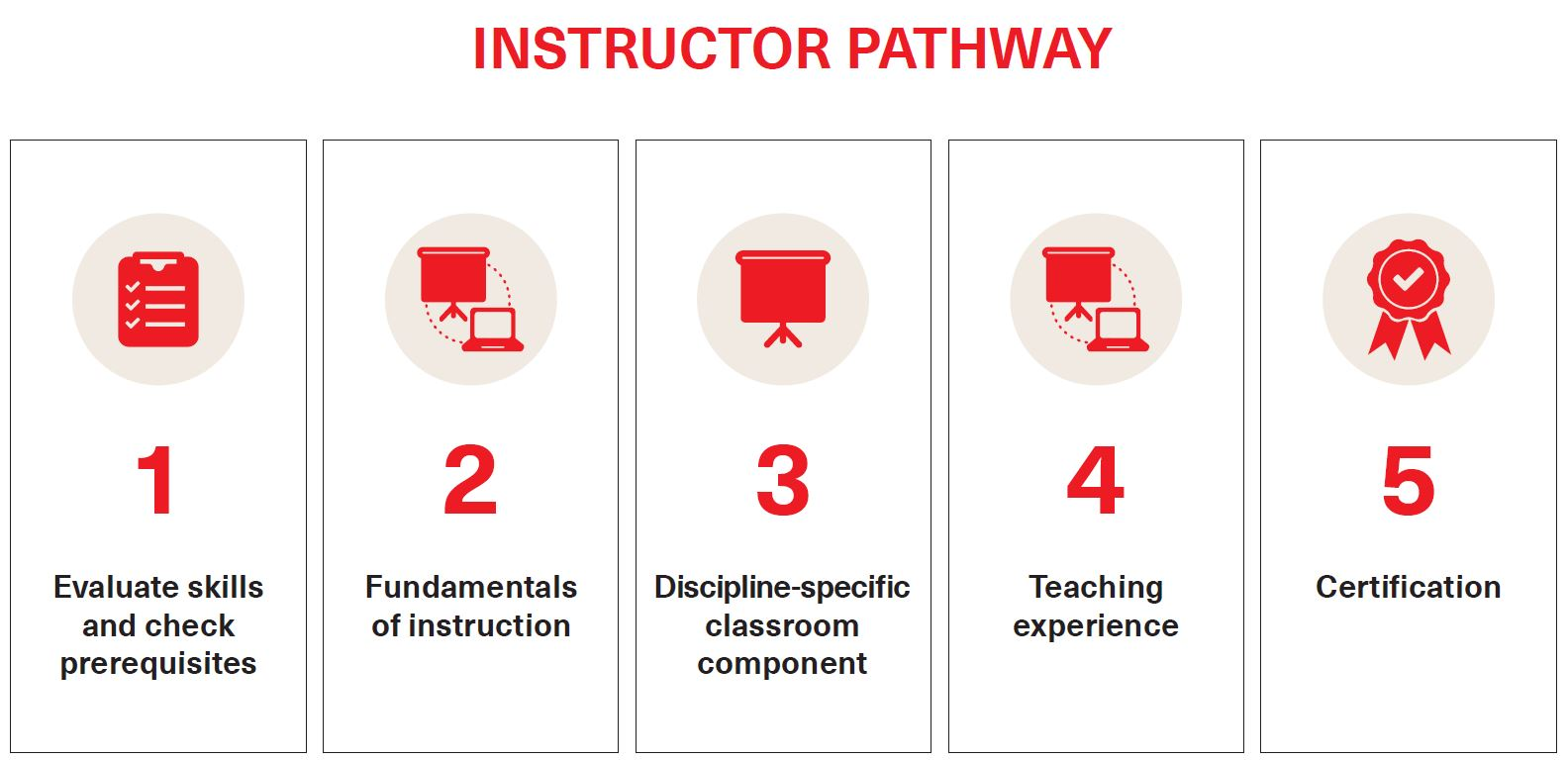 INSTRUCTOR PATHWAY