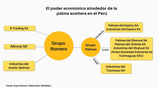 Grupo-Romero-Palma-Aceitera