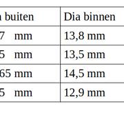 veren-tabel