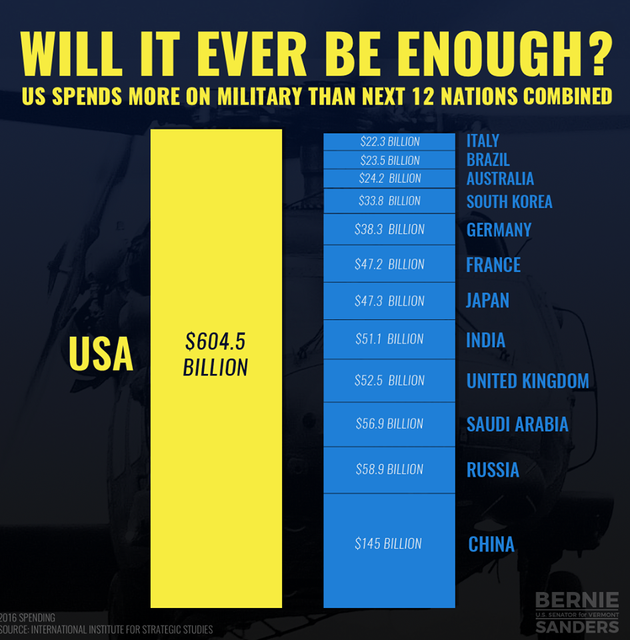 military-SPENDING.png
