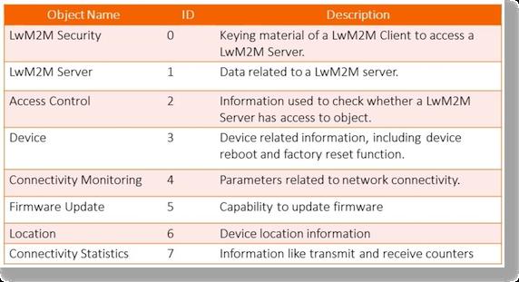 lwm2m-objects