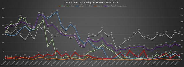 2019-04-24-GLR-UR-Report-Total-URs-Waiting-On-Editors