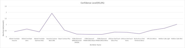 Glucose meters evaluation confidence 01.jpg