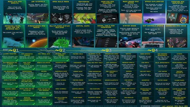 Starbase-roadmap-2021