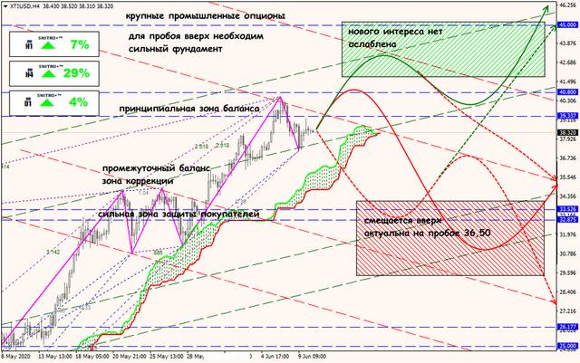 Аналитика от ForexChief - Страница 17 10-06-20-XTIUSD