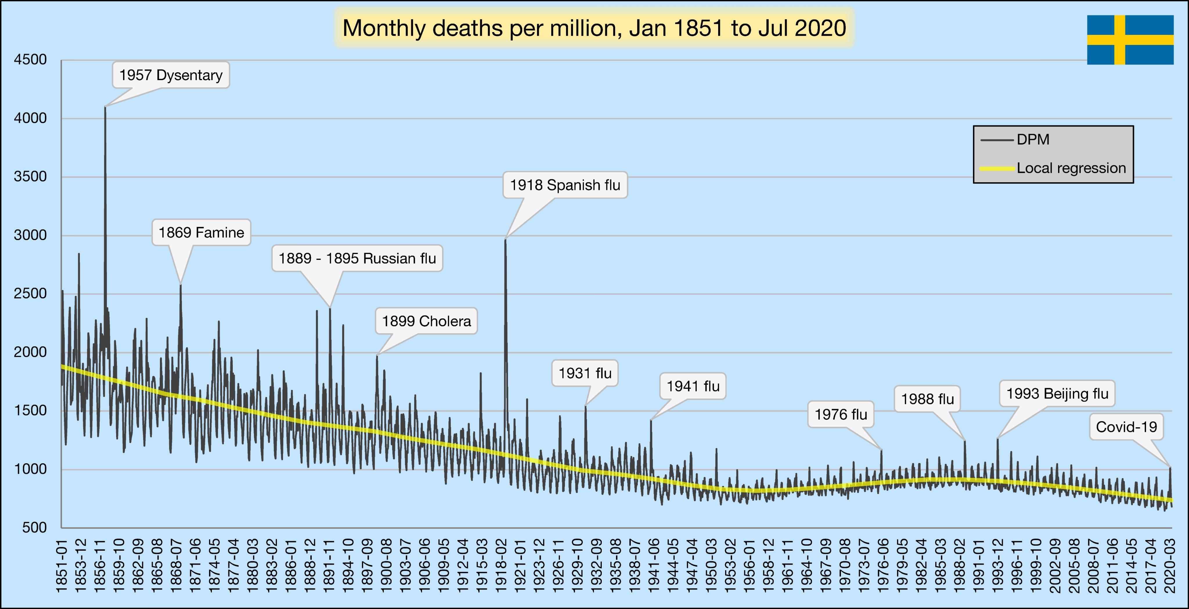 Monthly deaths Sweden