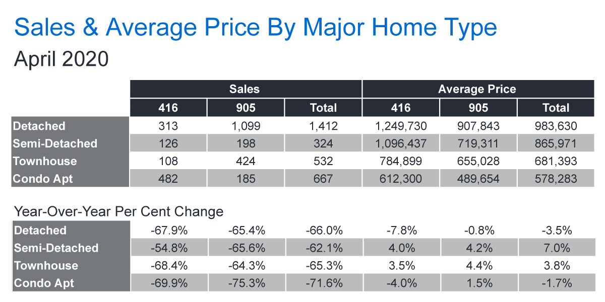 TREB Sales & Average Price Chart - Apr 2020