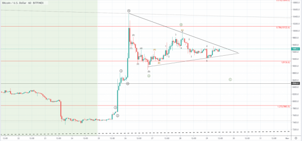 FXOpen Spread world and forexcup - Page 14 Btcusd-1h-4-1024x479
