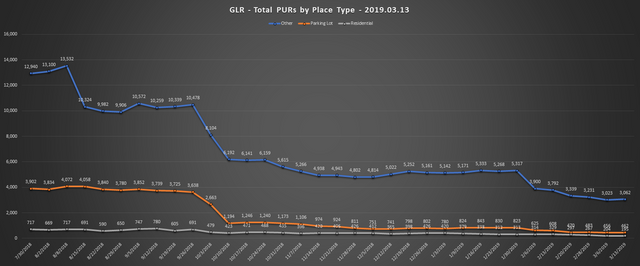 2019-03-13-GLR-PUR-Report-Total-PURs-by-Place-Type-Line-Chart
