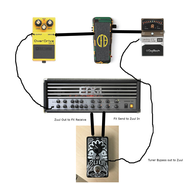 Zuul Effects Loop Questions