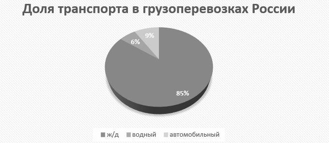 Доля водного, автомобильного и ж/д транспорта в грузовых перевозках России