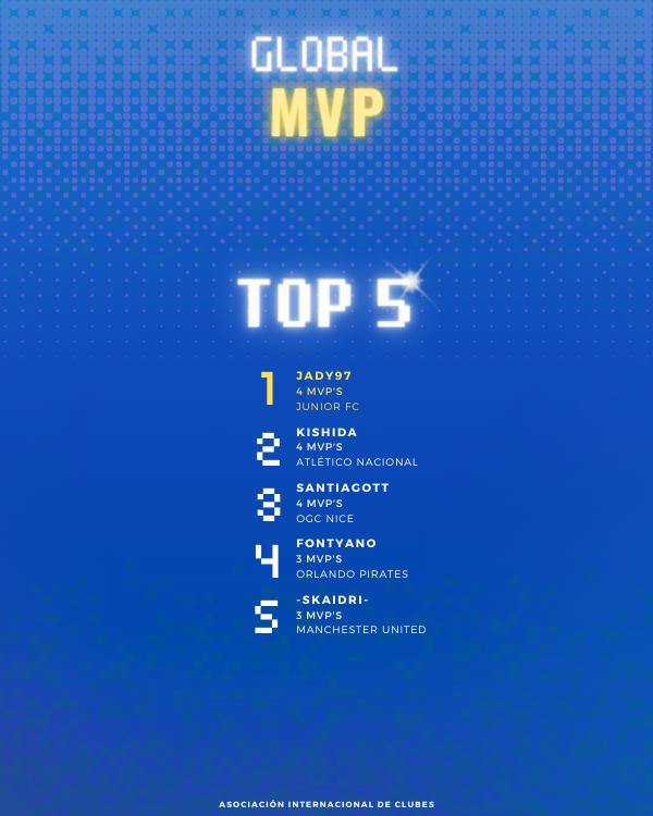 Habbo Futbol - Portal MVP