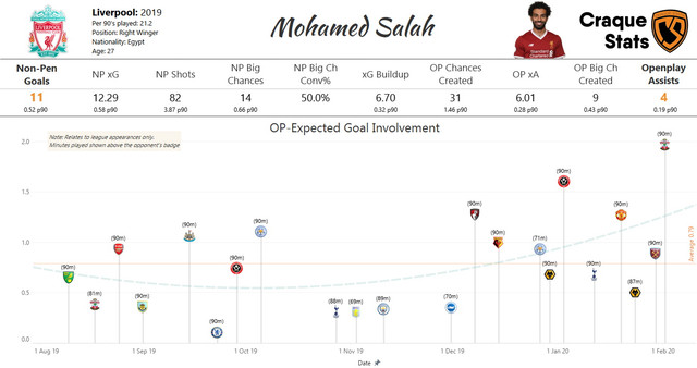 Salah-OP-Expected-Goal-Involvement-Time-Lapse