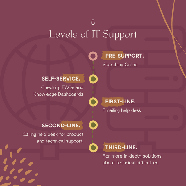 5-Levels-of-IT-Support