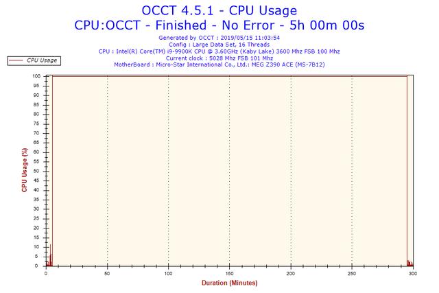 2019-05-15-11h03-Cpu-Usage-CPU-Usage
