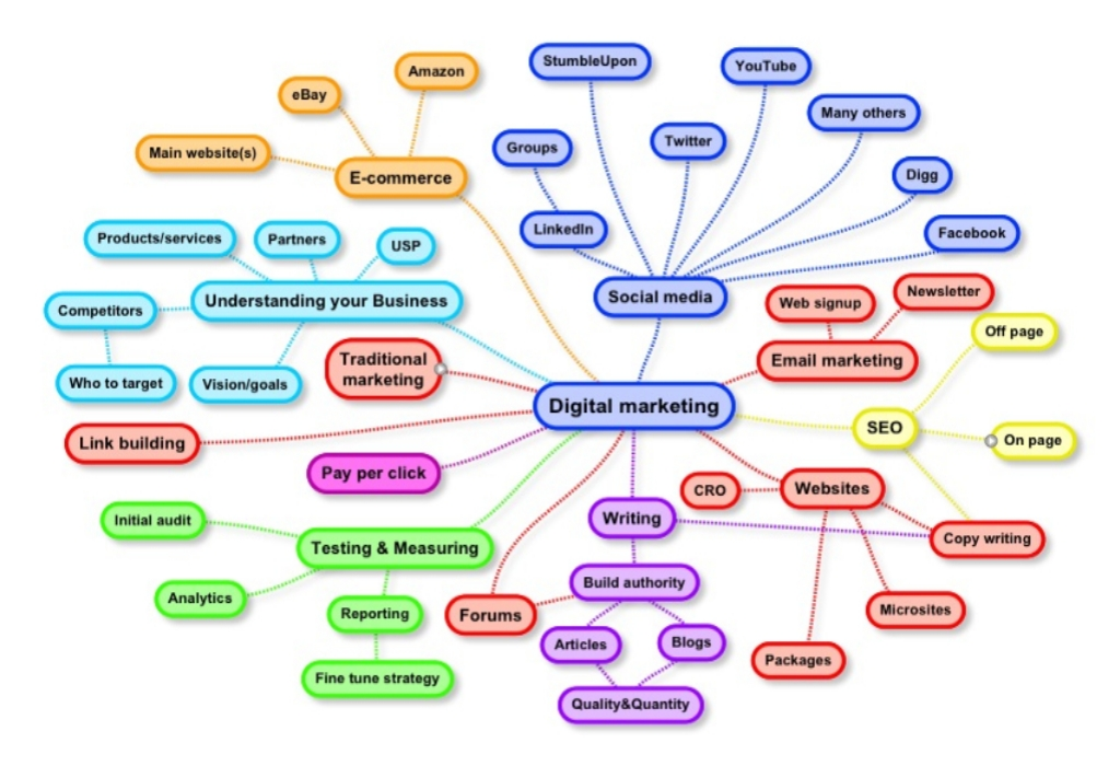 Internet Marketing World Informative Site