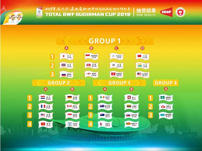 Draw Result of Sudirman Cup 2019 Grouping