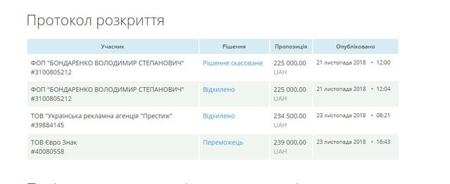 6d15895152ed84e2247c536f5eb14a6c - Управління Житомирської міськради з другої спроби закупило понад 800 табличок з назвами вулиць