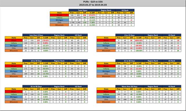 2019-04-03-GLR-PUR-Report-Stats-Report