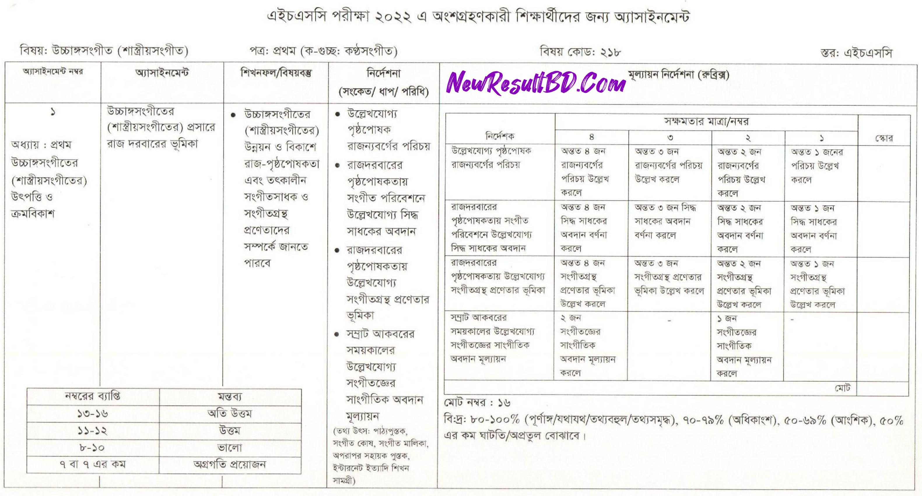 HSC Ucchango Sangeet 5th Week Assignment 2022