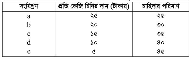 কোভিট-১৯ পরিস্থিতিতে মাস্কের বিভিন্ন দামে চাহিদা ও যােগানের পরিমাণ, মাস্কের দাম(টাকায়) https://www.banglanewsexpress.com/