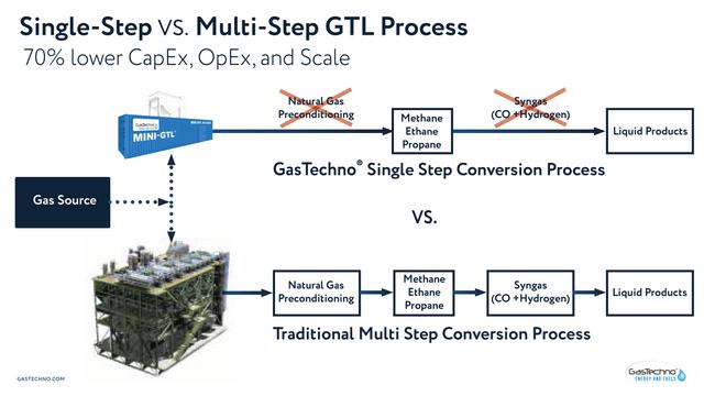 Single-Step-Vs-Multi-Step-GTL-Process