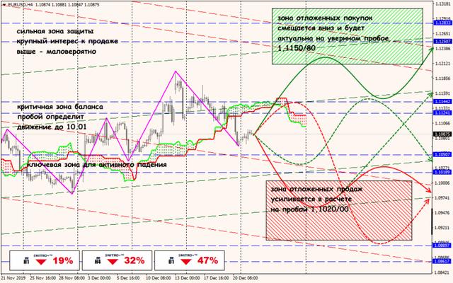 Аналитика от ForexChief - Страница 15 24-12-19-EURUSD