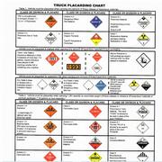 Truck-Placarding-Chart