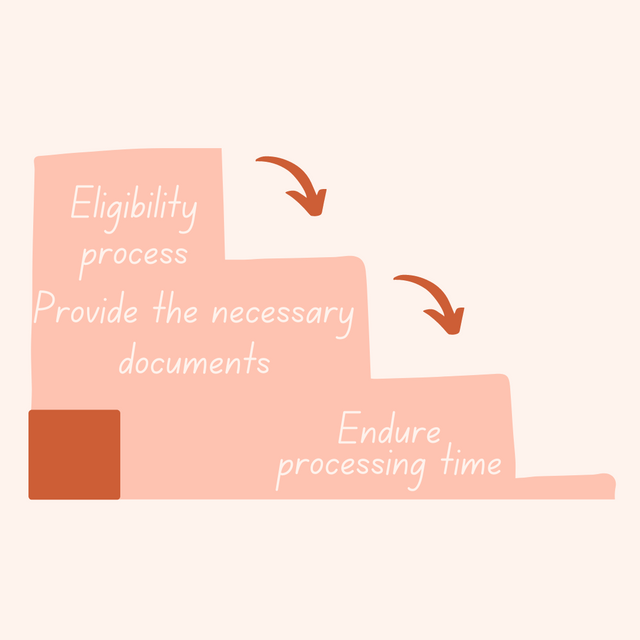 Eligibility-process