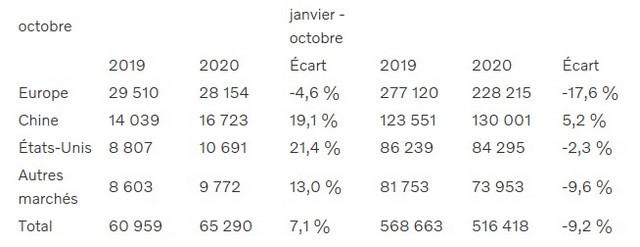 Volvo Cars annonce une hausse de 7,1 % de ses ventes mondiales en octobre Volvo-hausse-des-ventes-mondiales-en-octobre