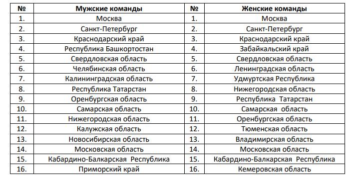 Чемпионат России - 2020! Анонс 2020-02-03-16-22-17