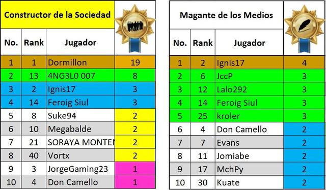 https://i.ibb.co/dr3jx7j/200704-Top-10-10-Conjuntos-Constructores-de-Sociedad.jpg