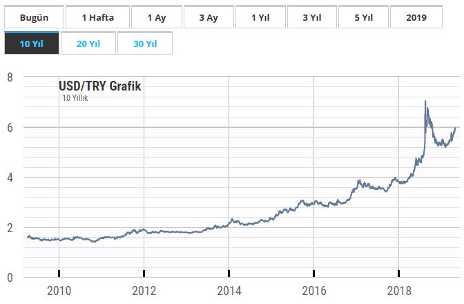 Dolar 10 yıllık grafik