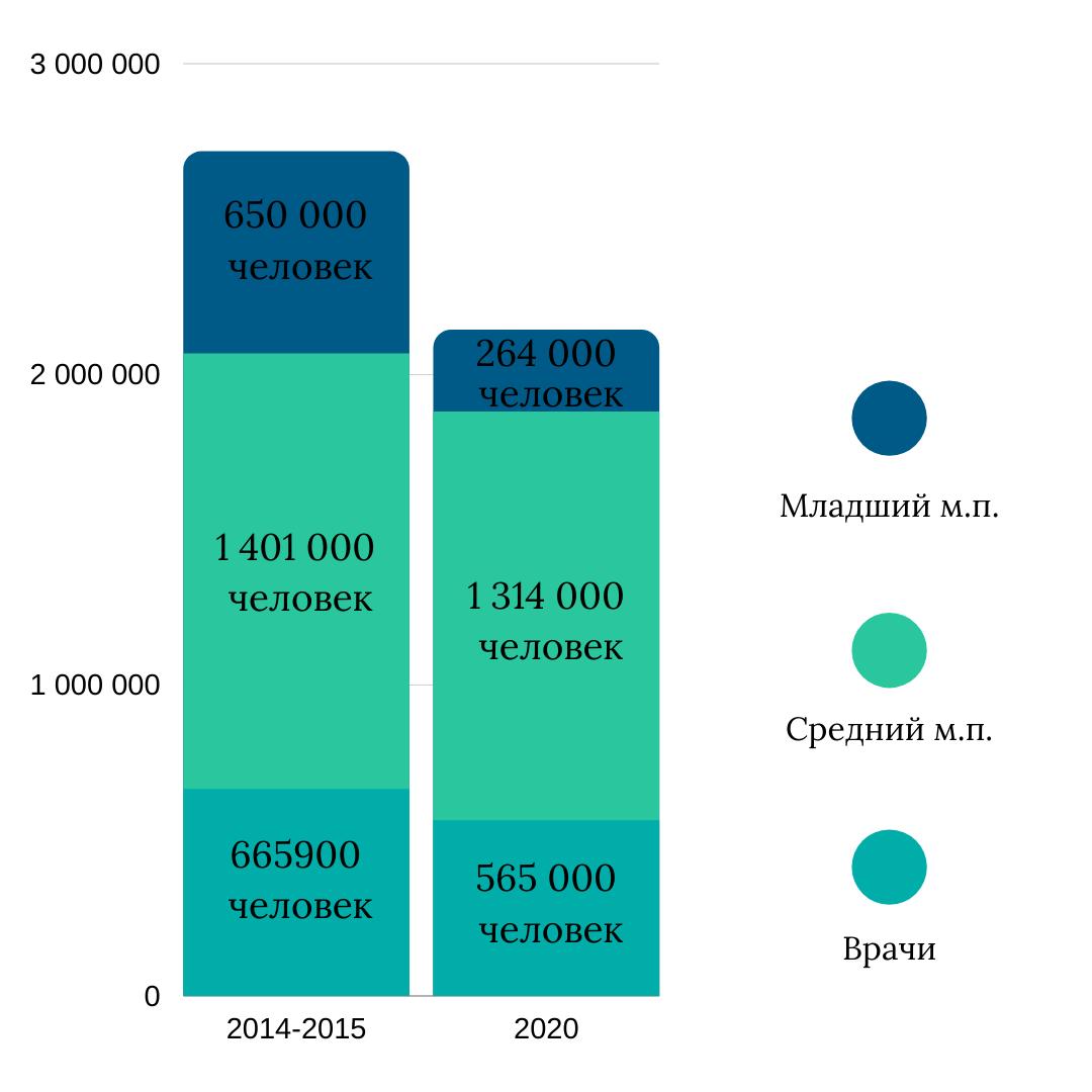 Изменение численности персонала за последние 5 лет