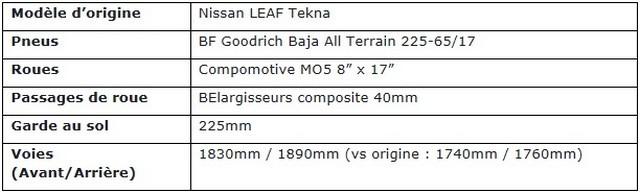 Nissan RE-LEAF : De L'énergie Au Service Des Secours  RE-LEAF-sp-cifications-techniques