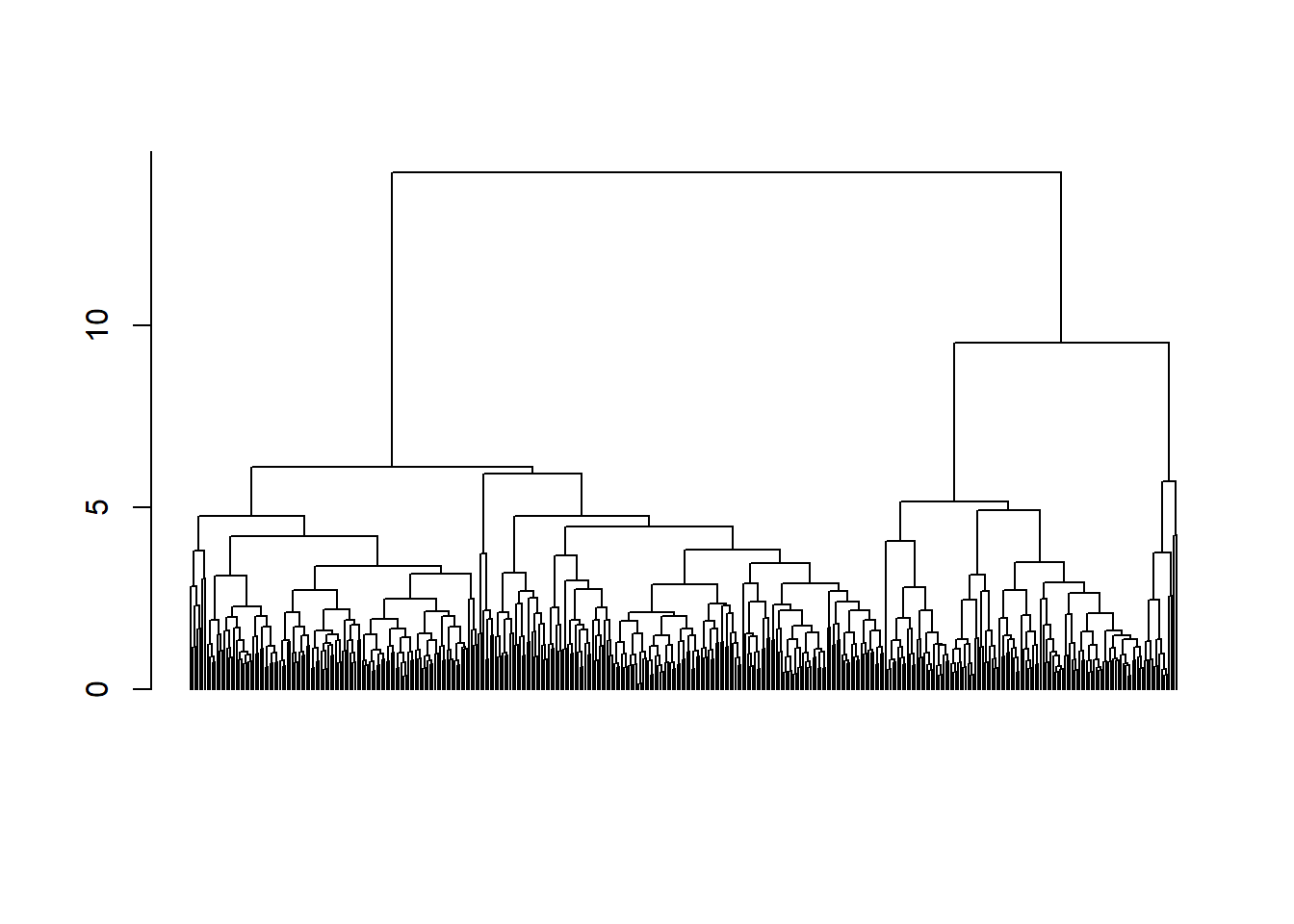 Hierarchical Clustering, Euclid Distance