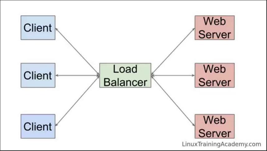 HTTP Load balancing avec Nginx, Spring Boot et Docker   SUPINFO