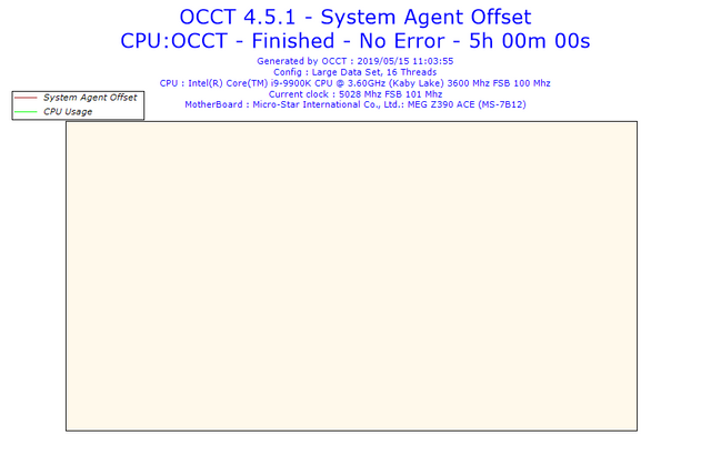 2019-05-15-11h03-Voltage-System-Agent-Offset