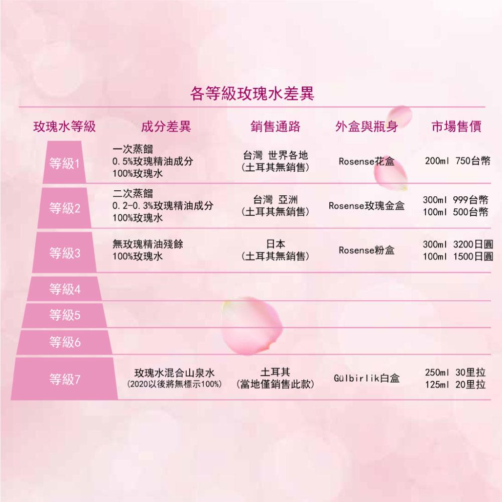 各等級大馬士革玫瑰花水差異。玫瑰純露等級、成分、銷售通路、外盒與瓶身、市場售價的差異。