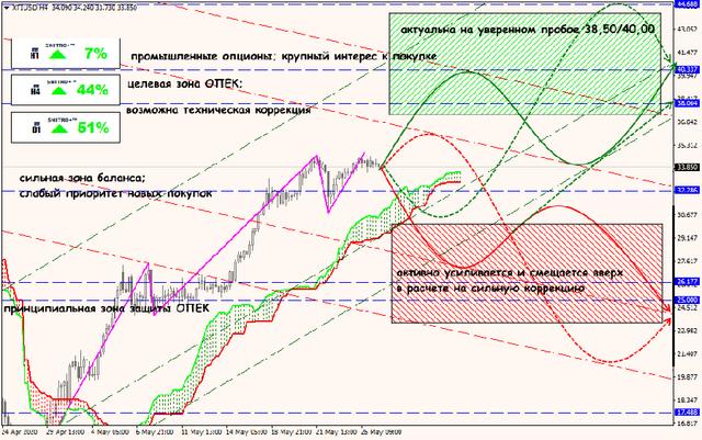 Аналитика от ForexChief - Страница 17 27-05-20-XTIUSD