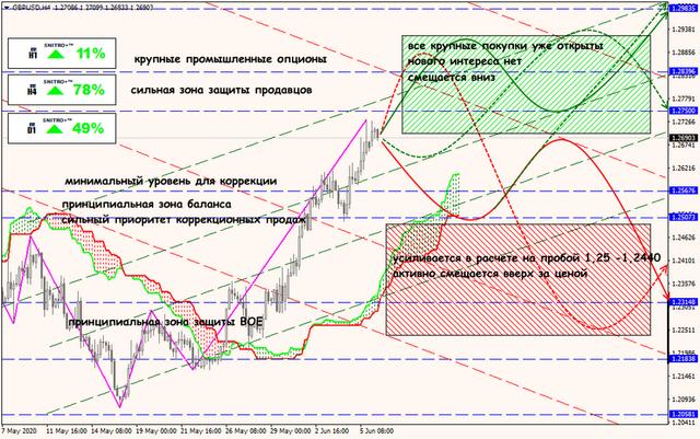 Аналитика от ForexChief - Страница 17 08-06-20-GBPUSD