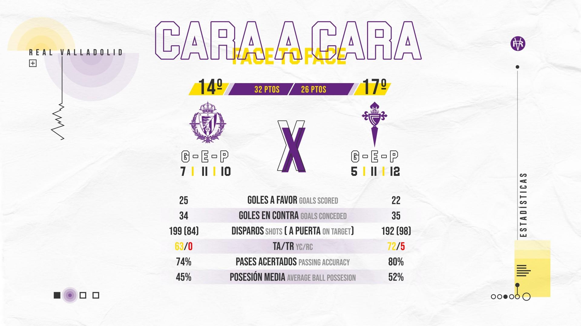 Real Valladolid C.F. - Real Club Celta de Vigo. Miércoles 17 de Junio. 19:30 Face-To-Celta