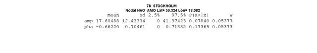 78-STOCKHOLM-nodal-amp-nao-amo