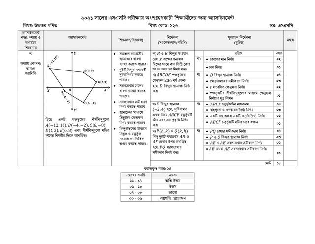 SSC Higher Math Assignment Answer