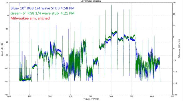 Quarter-wave-10-in-RG8-Vs-6-in-RG8-1-4-wave-PM-Clear-skies